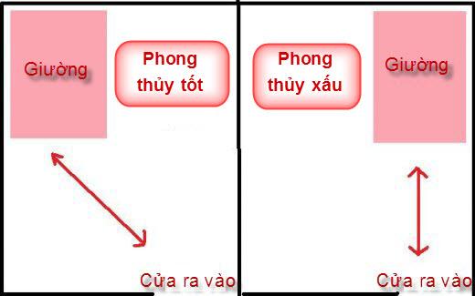 giuong-ngu-huong-nao-tot-giup-gia-chu-phat-tai-4